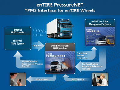 enTIRE PressureNet Transport Schematic.png